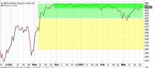 indicador-mm200-diaria-24-marzo-2021% - La renta variable EEUU se enfría