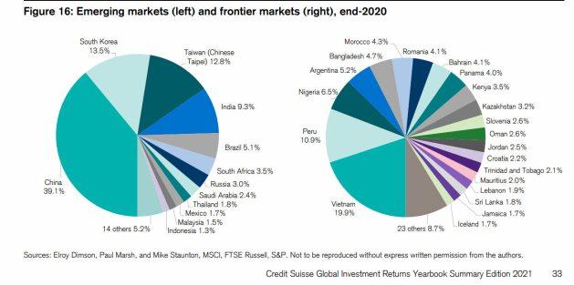 mercados-emergentes-y-mercados-frontera% - Diferencia entre quienes forman los mercados emergentes y frontera