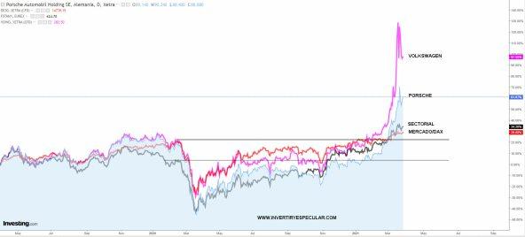 porsche-26-marzo-2021% - Porsche vendió más en pleno covid