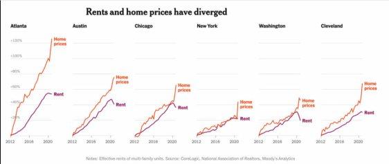 precio-vivienda-y-renta% - El problema de la vivienda en EEUU