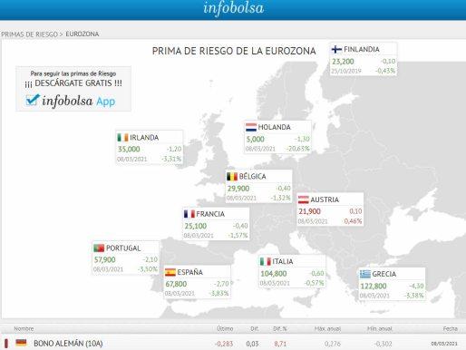 primas-de-riesgo-9-marzo% - Cuidado con la Inflación el EEUU y con la deuda pública en la UE