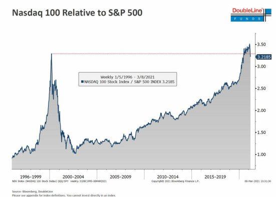 ratio-nasdaq-sp500% - Ratio Nasdaq 100 / S&P500 a 3.29 a cierre de ayer