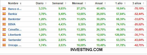 rentabilidad-banca-18-marzo-2021% - La banca española se ha puesto el mono de trabajo