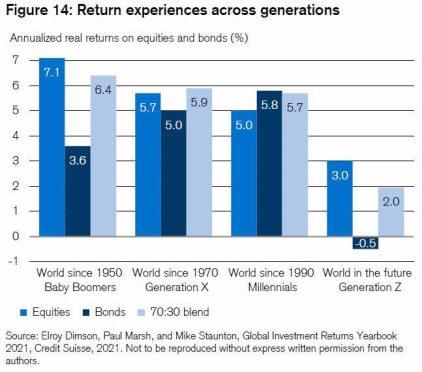 rentabilidad-por-generaciones% - La rentabilidad anual en términos reales