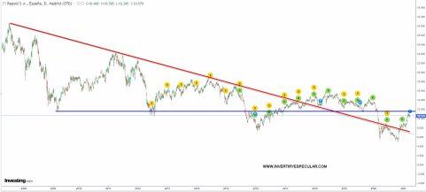 repsol-26-marzo-sin-ajustar% - Repsol va a por 6000 millones de los fondos europeos