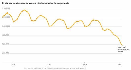 viviendas-en-venta-eeuu% - El problema de la vivienda en EEUU