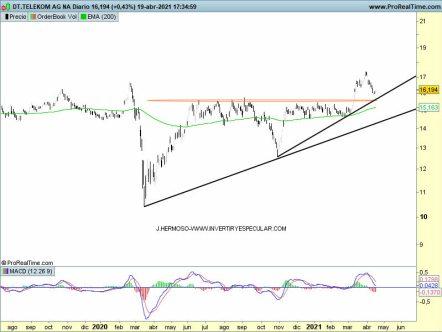 20-ABRIL-DT% - Seguimiento a : Deutsche Telekom, Deutsche Bank y Muench R