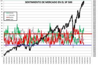 2021-04-01-10_49_58-SENTIMIENTO-DE-MERCADO-SP-500-Guardado% - SENTIMIENTO DE MERCADO 31/03/2021