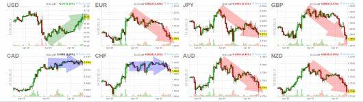 30-abril-forex% - El dólar termina abril  mirando hacia arriba y el bitcoin también