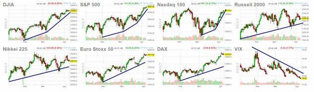 8-abril-indices% - Lo único bajista en bolsa es la volatilidad y eso es alcista también