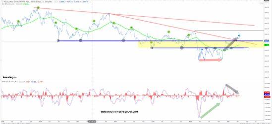 AB-FOODS-20-ABRIL-2021% - AB FOODS se resiente por los resultados de Primark