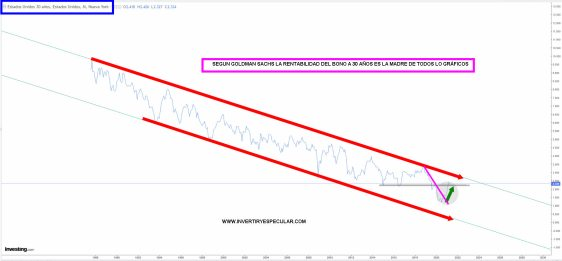 BONO-3O-ANOS-5-ABRIL-2021% - El gráfico más importante de occidente: bono EEUU 30 años