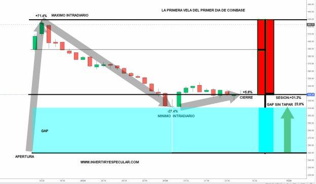 COINBASE-EL-PRIMER-DIA% - Botadura bursátil de Coinbase ayer