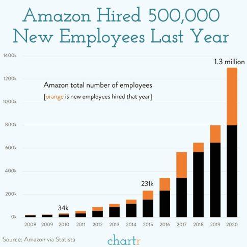 EMPLEADOS-DE-AMAZON% - Amazon ya tiene 1.3 millones de empleados