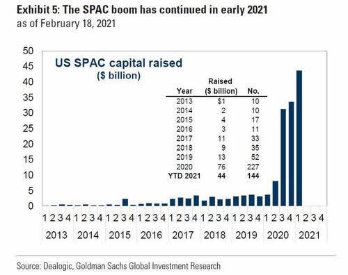 EVOLUCION-SPACS% - La SEC advierte sobre las SPACs