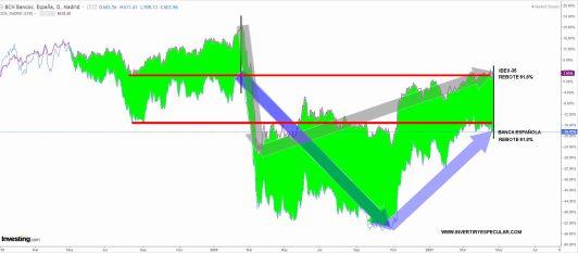 IBEX-VS-BANCA-26-ABRIL-2021-1% - La banca española logra correlacionarse con el IBEX