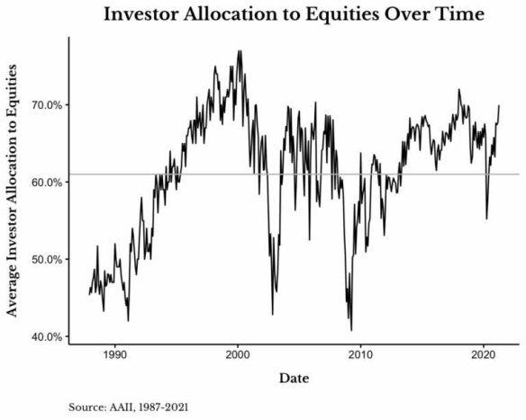 MEDIA-DE-INVERSION-EN-ACCIONES% - Hay efectivo aún para seguir subiendo en Wall Street
