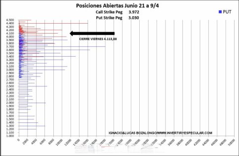 OPCIONES-SP500-13-ABRIL-2021% - Escandalosa posición call abierta la semana pasada en SP500