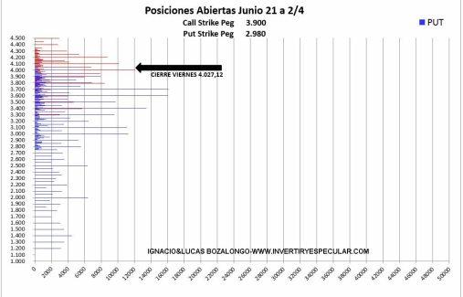 OPSCIONES-SP-VOLUMEN-NEGOCIACION-6-ABRIL-2021% - Mantenemos estable rango operativo en este vencimiento de junio