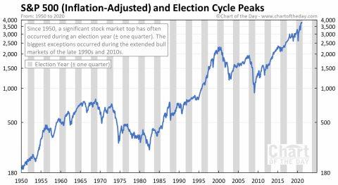 SP500-Y-ELECCIONES-INFLACION-AJUSTADA-6-ABRIL% - Wall Street  y los ciclos presidenciales de los EEUU