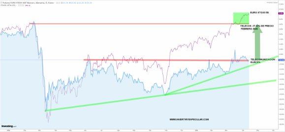 TELECOS-EUROPA-16-ABRIL-2021% - Las telecos son al Euro Stoxx 50 lo que el Ibex