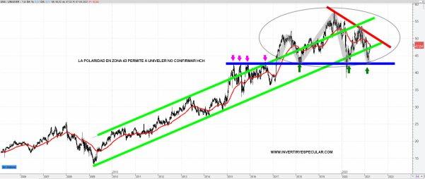 UNILEVER-8-ABRIL-2021% - La polaridad entre 45-40 euros puede salvar a Unilever
