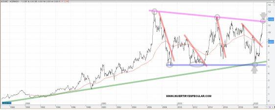 acerinox-27-abril-2021% - La distinta visión de Acerinox en lineal y logarítmica