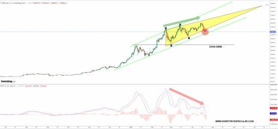 bitcoin-21-abril-2021% - Bitcoin amenaza con una corrección a 42000 dólares