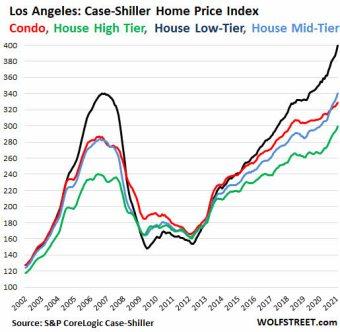 burbuja-inmo-3% - El otro boom no es bursátil está en bienes raíces