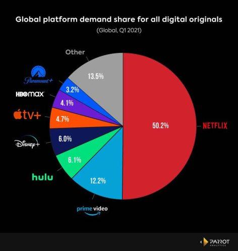 cuota-mercado-netflix% - La participación de Netflix en el mercado de videos en línea se está reduciendo.