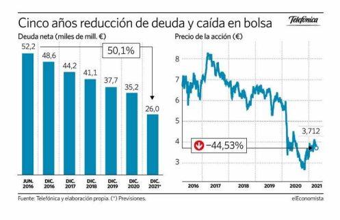 endeudamiento-telefonica-16-abril% - El mercado no ha valorado la reducción de deuda de Telefónica
