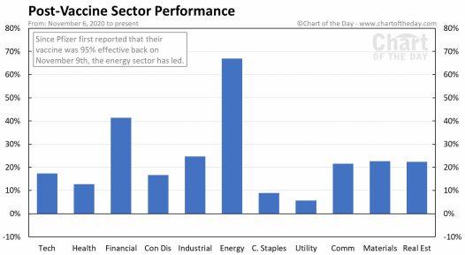 evolucion-sectores-postcovid% - Rentabilidad sectorial en EEUU tras la vacunación