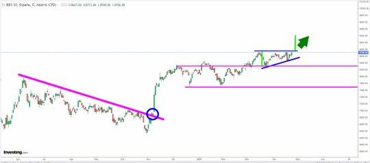 ibex-26-abril-2021% - El Ibex otra vez a por los 8700