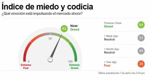 indicador-miedo-8-abril-2021% - La FED no cambiará su política expansiva