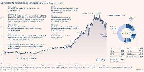 infografia-cellnex-cinco-dias% - Seguimiento AK de Cellnex:  precio por debajo de las nuevas