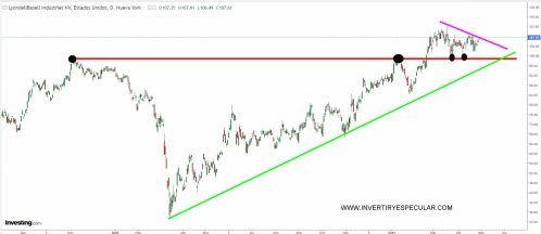 lyon-basell-industries% - Seguimiento valores Jim Cramer (IV)