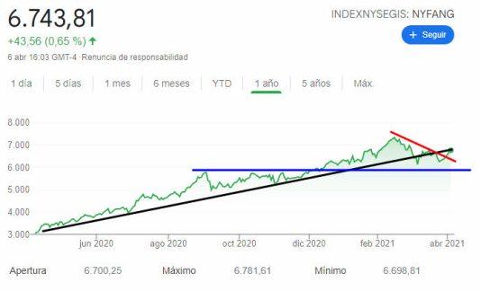 nyse-fang-index-7-abril-2021% - Nyse Fang debe confirmar si vuelve a máximo o confirma pérdida de tendencia