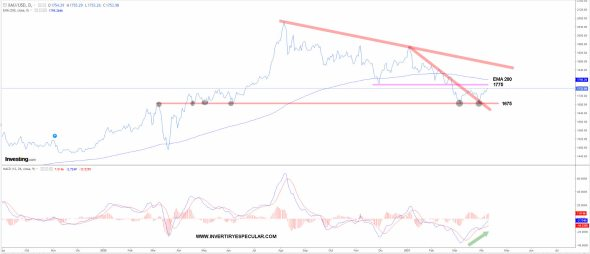 oro-9-abril-2021% - El oro parece que quiere dejar de corregir