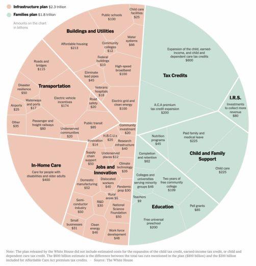 plan-de-gasto-eeuu% - En qué gasta y gastará  Biden 4 billones de dólares