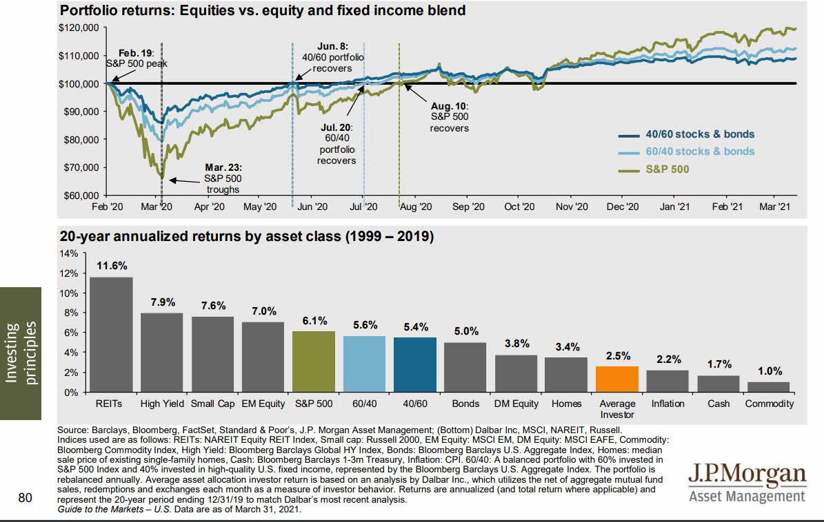 rentabilidad-1999-2019-anualizada-por-activos% - Un estupendo informe financiero para datófilos