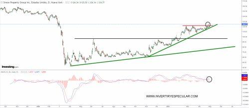 simon-property-29-abril-2021% - Seguimiento valores Jim Cramer (IV)