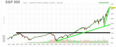 sp500-2021% - ¿Es sostenible la actual pendiente alcista en Wall Street?