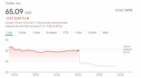 twitter-after-hours-30-abril% - Bofetada a Twitter por sus resultados