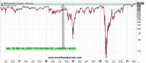 valores-sobre-mm200-22-de-abril-2021% - Sentimiento de mercado a cierre de sesión