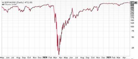valores-sobre-mm200-29-abril-2021% - Mercado en techo sentimiento a cierre de ayer tibio