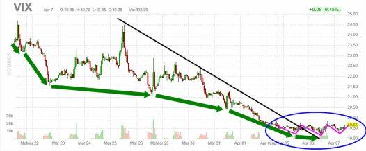vix-7-abril-2021% - La volatilidad puede estar amenazando con volver
