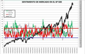 2021-05-20-10_39_42-SENTIMIENTO-DE-MERCADO-SP-500-Guardado% - SENTIMIENTO DE MERCADO 19/05/2021