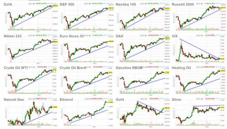 25-mayo-bolsa-crudo-metales% - Los mercados financieros siguen navegando con el viento de popa