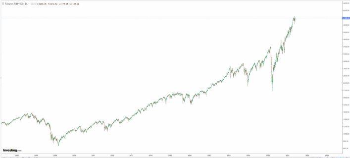 26-mayo-sp% - Técnica y fundamentalmente el covid ha quedado en un susto para Wall Street