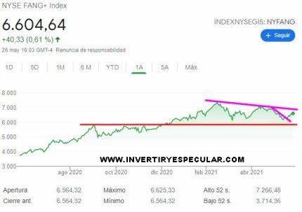 27-mayo-nyse-fang-index% - La tecnología se recupera y los selectivos de mayor capitalización no corrigen apenas nada